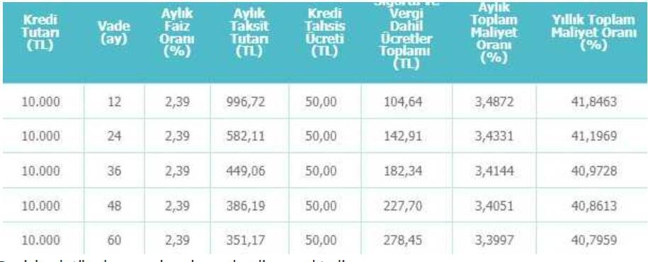 Denizbank Memur Kredisi